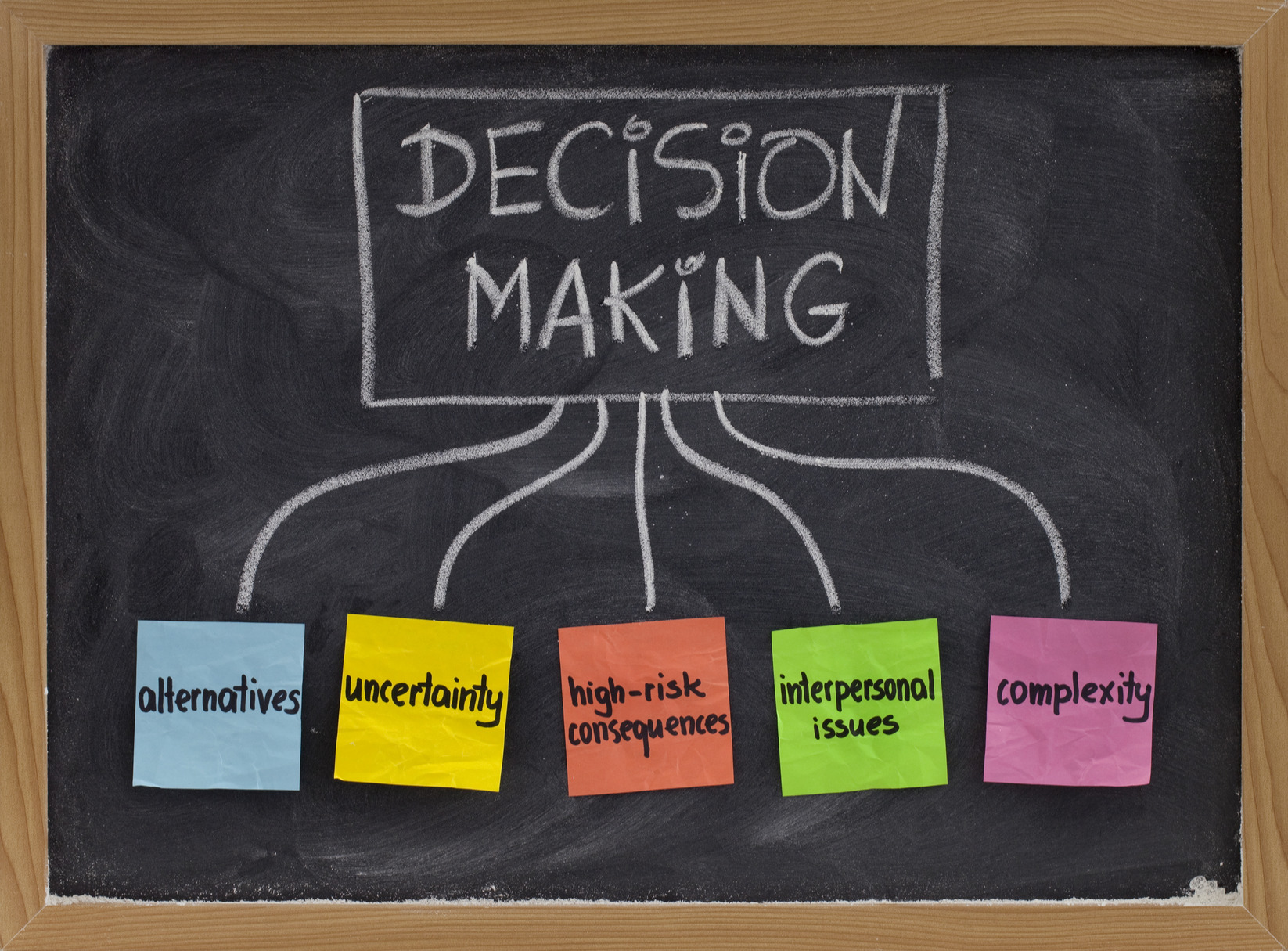 Technology Management Decisions: Decision Making Types
